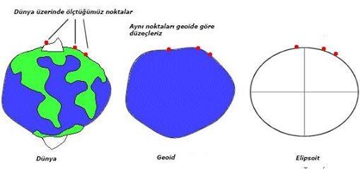Türkiye'de Kullanılan Koordinat Sistemleri | Graftek